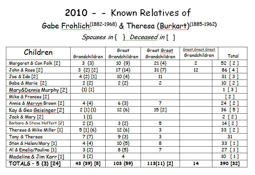 Known Relatives of Gabe Frohlich & Theresa Burkart Year: 2010